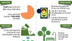 Kinh nghiệm tận dụng tài nguyên từ rác thải